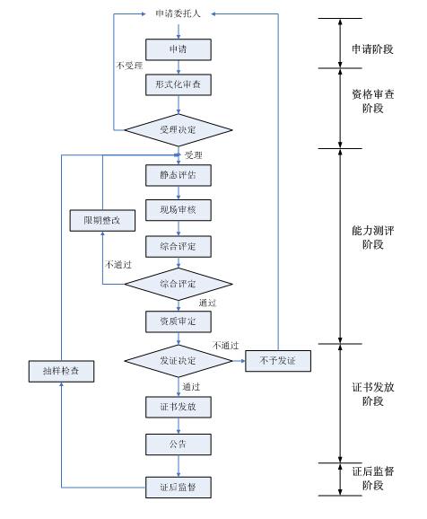 信息安全服务资质(安全工程类一级)服务流程图,如下